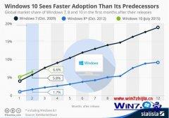最新消息:win7预览版增长率稳超win10历史同期